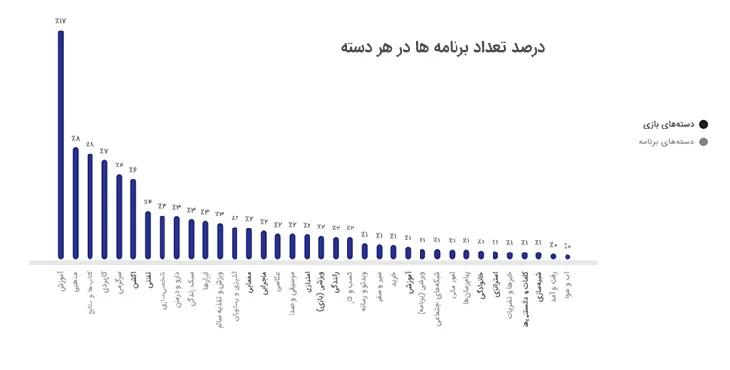 آمار کافه بازار