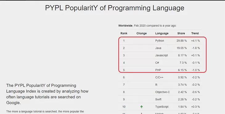 5 زبان برنامه نویسی برتر 2020